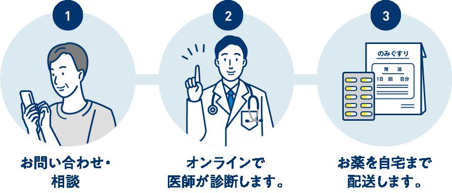 お問い合わせ・相談 / オンラインで医師が診断します。 / お薬を自宅まで配送します。